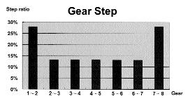 sturmey-archer-x-rd8-hub-gear-gear-steps