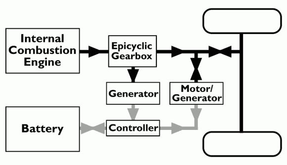 Hybrid Motor Chart